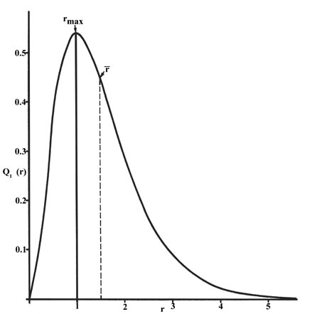 The Hydrogen Atom The Probability Distribution Of The Hydrogen Atom
