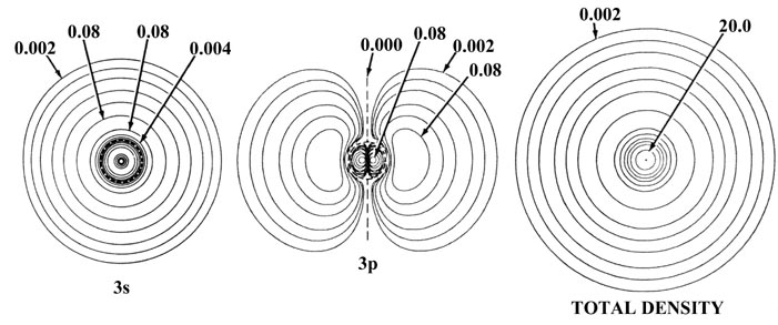electronic basis for the properties of the elements
