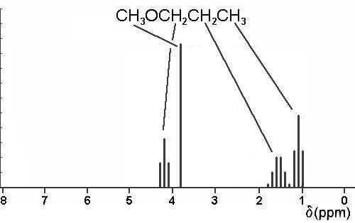 1h nmr spectroscopy table